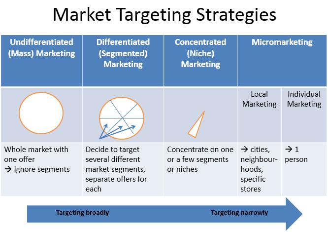 Of market segmentation types What Are