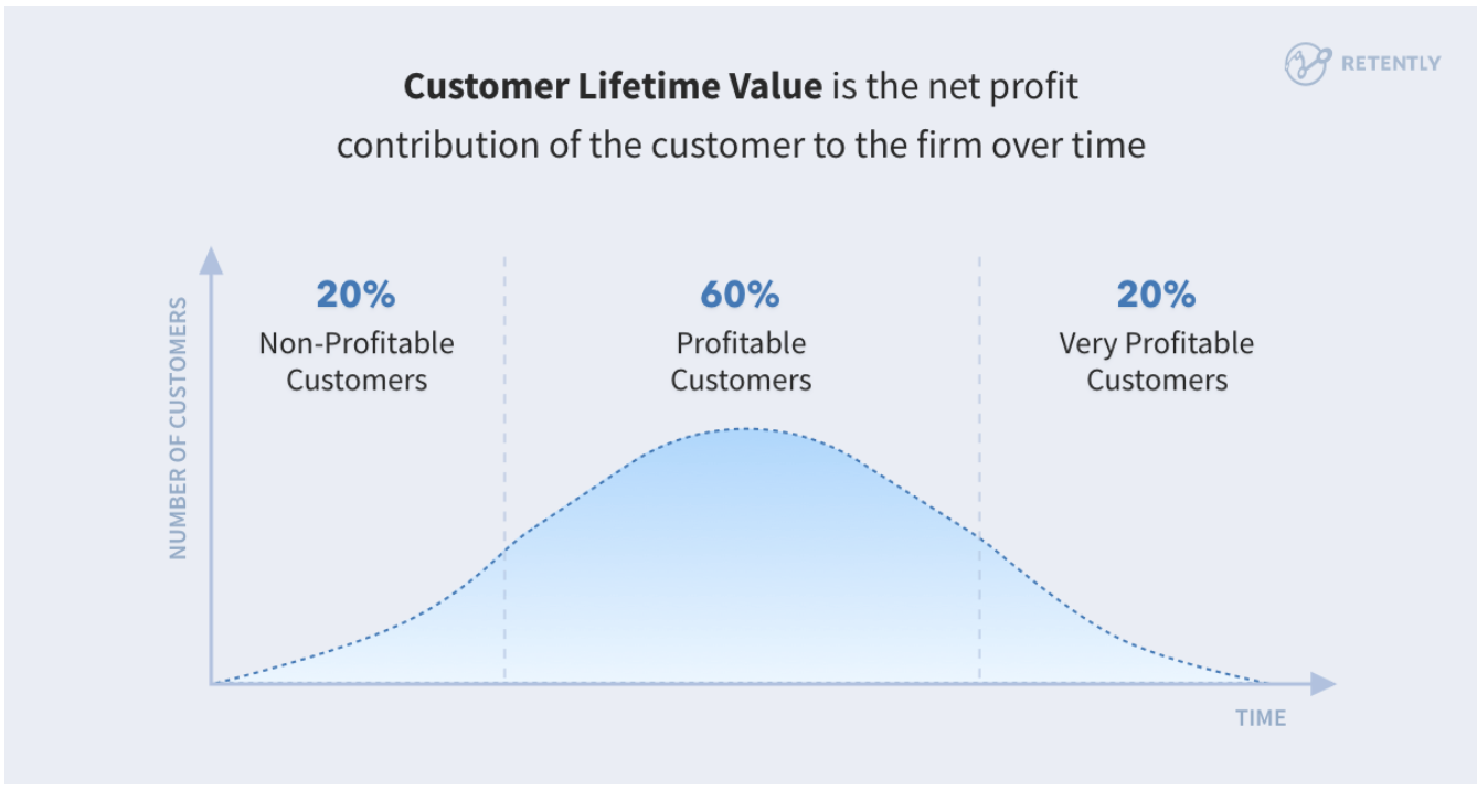 customer lifetime value for retargeting strategy